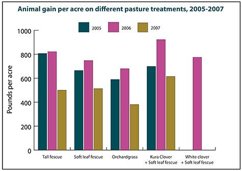 Animal gain per acre