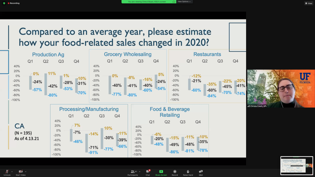 Slide from a presentation showing poll results in how food-related sales changed in 2020